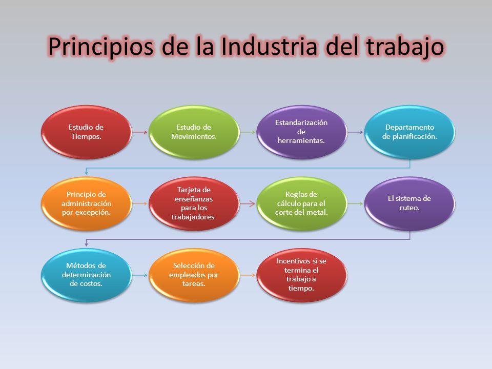 Revolucion Mental Unión trabajador y empresa para incrementar ganancias Utilizar metodo cientifico, mejoramiento de la eficacia en las actividades.