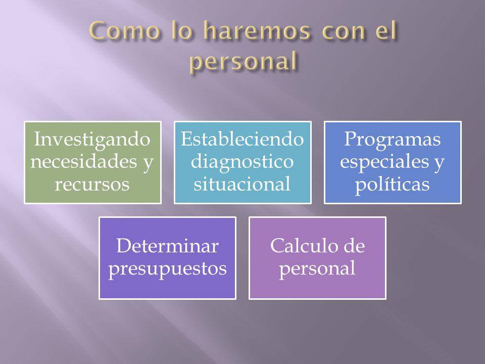 Investigando necesidades y recursos Estableciendo diagnostico situacional Programas especiales y políticas Determinar presupuestos Calculo de personal
