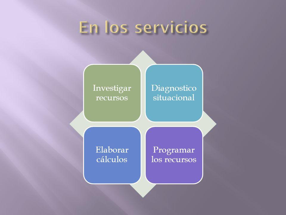 Investigar recursos Diagnostico situacional Elaborar cálculos Programar los recursos