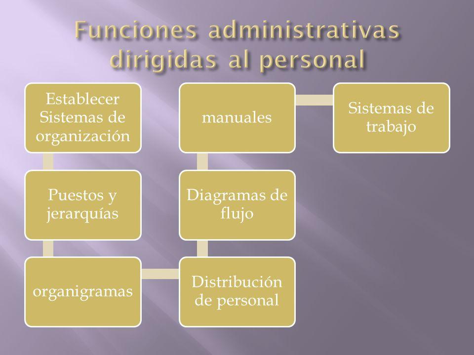 Establecer Sistemas de organización Puestos y jerarquías organigramas Distribución de personal Diagramas de flujo manuales Sistemas de trabajo