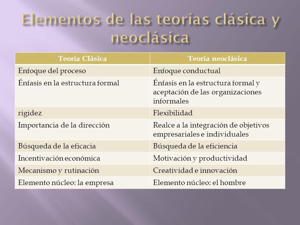 Teoría ClásicaTeoría neoclásica Enfoque del procesoEnfoque conductual Énfasis en la estructura formalÉnfasis en la estructura formal y aceptación de l