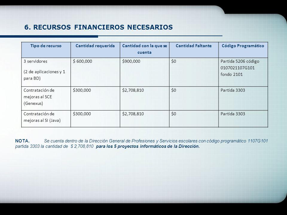 6. RECURSOS FINANCIEROS NECESARIOS NOTA.