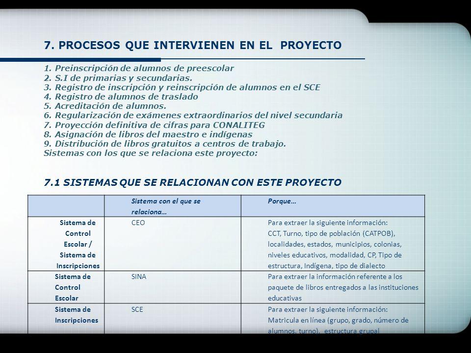 7. PROCESOS QUE INTERVIENEN EN EL PROYECTO 1. Preinscripción de alumnos de preescolar 2.