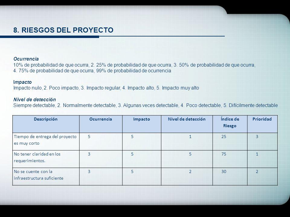 8. RIESGOS DEL PROYECTO Ocurrencia 10% de probabilidad de que ocurra, 2. 25% de probabilidad de que ocurra, 3. 50% de probabilidad de que ocurra, 4. 7
