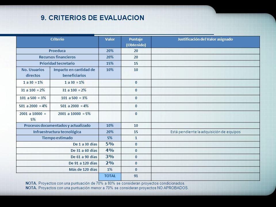 9. CRITERIOS DE EVALUACION CriterioValor Puntaje (Obtenido) Justificación del Valor asignado Proeduca20%20 Recursos financieros20%20 Prioridad Secreta