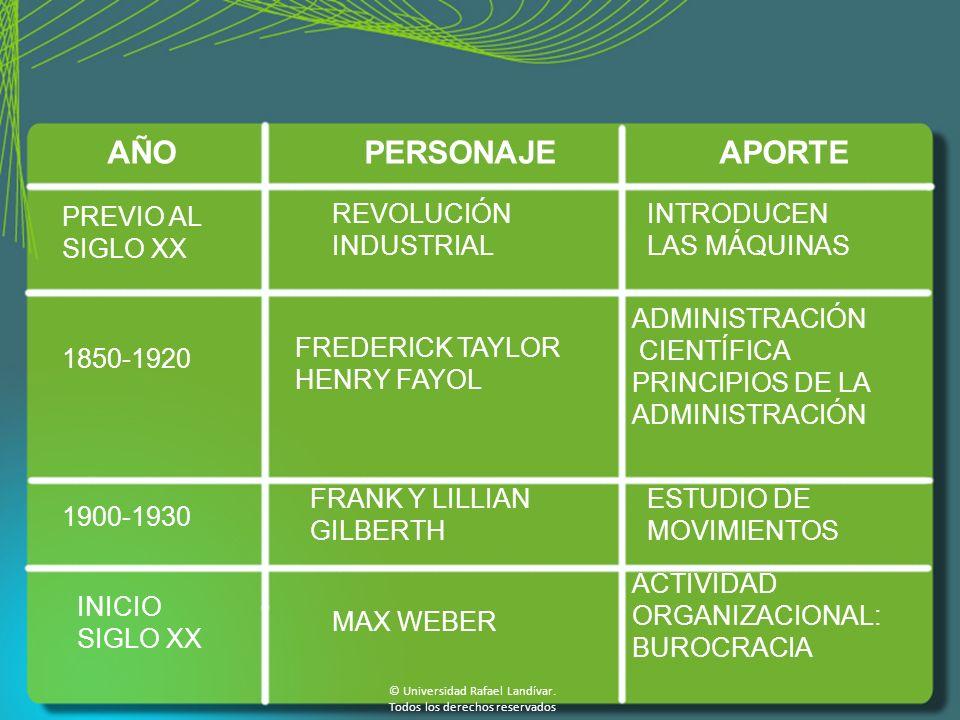 AÑO PERSONAJE APORTE PREVIO AL SIGLO XX REVOLUCIÓN INDUSTRIAL INTRODUCEN LAS MÁQUINAS 1850-1920 FREDERICK TAYLOR HENRY FAYOL ADMINISTRACIÓN CIENTÍFICA PRINCIPIOS DE LA ADMINISTRACIÓN FRANK Y LILLIAN GILBERTH 1900-1930 ESTUDIO DE MOVIMIENTOS INICIO SIGLO XX MAX WEBER ACTIVIDAD ORGANIZACIONAL: BUROCRACIA © Universidad Rafael Landívar.