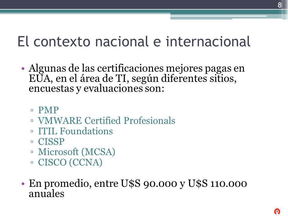 El contexto nacional e internacional Algunas de las certificaciones mejores pagas en EUA, en el área de TI, según diferentes sitios, encuestas y evalu
