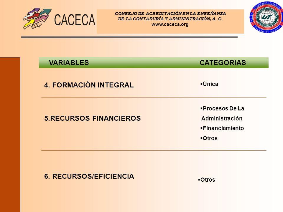 CONSEJO DE ACREDITACIÓN EN LA ENSEÑANZA DE LA CONTADURÍA Y ADMINISTRACIÓN, A. C. www.caceca.org VARIABLESCATEGORIAS 6. RECURSOS/EFICIENCIA 5.RECURSOS