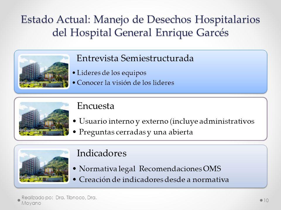 Estado Actual: Manejo de Desechos Hospitalarios del Hospital General Enrique Garcés Entrevista Semiestructurada Lideres de los equipos Conocer la visi