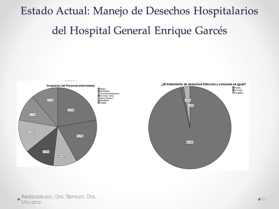 Estado Actual: Manejo de Desechos Hospitalarios del Hospital General Enrique Garcés Realizado po: Dra. Tibnoco, Dra. Moyano 11