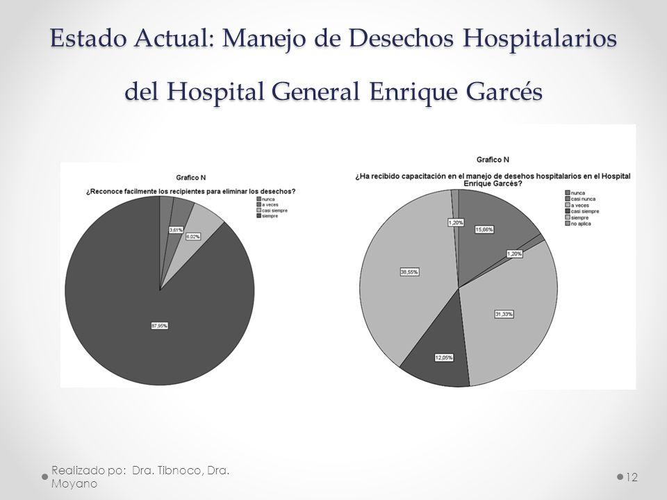 Estado Actual: Manejo de Desechos Hospitalarios del Hospital General Enrique Garcés Realizado po: Dra. Tibnoco, Dra. Moyano 12