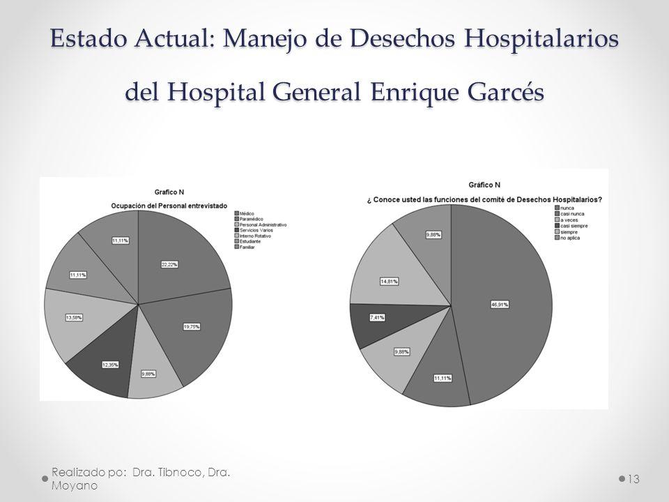 Estado Actual: Manejo de Desechos Hospitalarios del Hospital General Enrique Garcés Realizado po: Dra. Tibnoco, Dra. Moyano 13