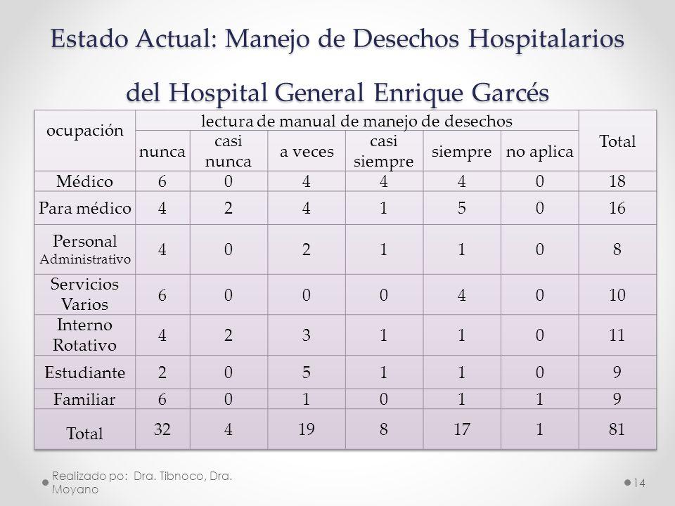 Estado Actual: Manejo de Desechos Hospitalarios del Hospital General Enrique Garcés Realizado po: Dra. Tibnoco, Dra. Moyano 14