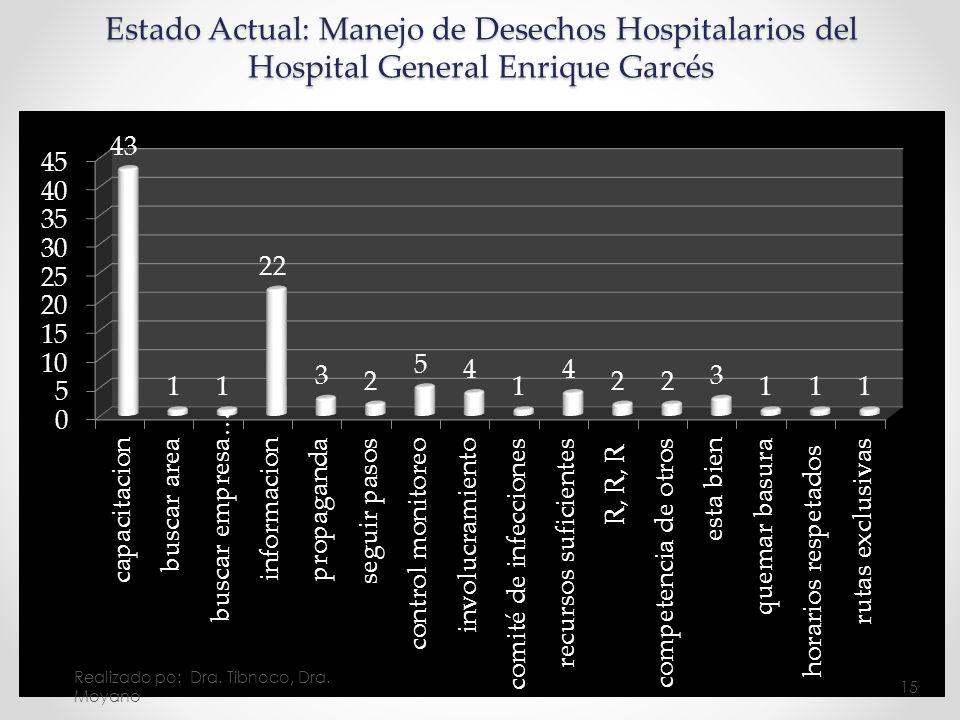 Estado Actual: Manejo de Desechos Hospitalarios del Hospital General Enrique Garcés Realizado po: Dra. Tibnoco, Dra. Moyano 15
