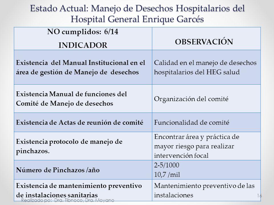 NO cumplidos: 6/14 INDICADOR OBSERVACIÓN Existencia del Manual Institucional en el área de gestión de Manejo de desechos Calidad en el manejo de desec