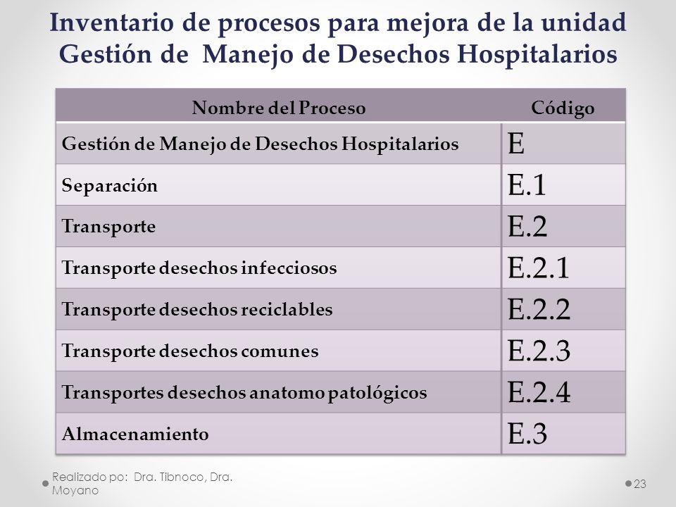 Inventario de procesos para mejora de la unidad Gestión de Manejo de Desechos Hospitalarios Realizado po: Dra. Tibnoco, Dra. Moyano 23