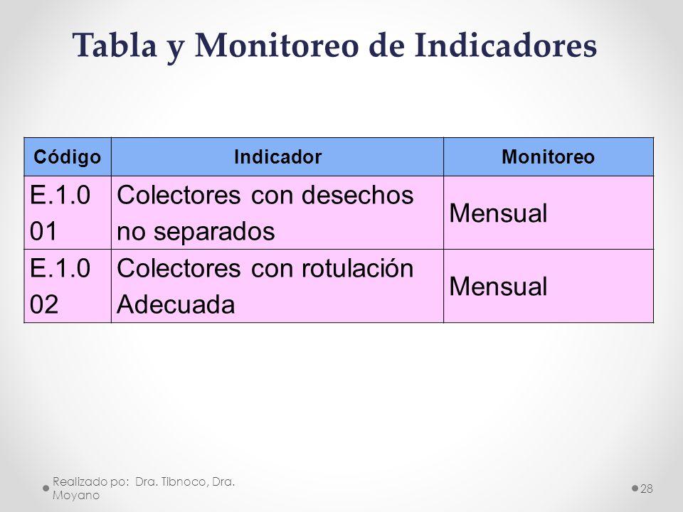 Tabla y Monitoreo de Indicadores CódigoIndicadorMonitoreo E.1.0 01 Colectores con desechos no separados Mensual E.1.0 02 Colectores con rotulación Ade
