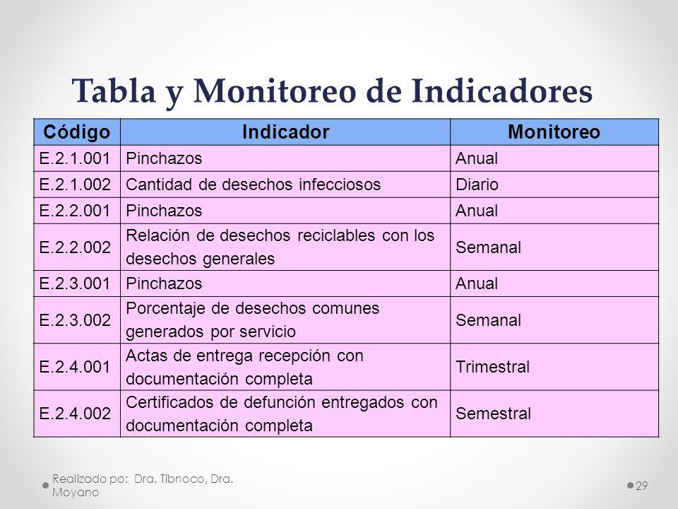 CódigoIndicadorMonitoreo E.2.1.001PinchazosAnual E.2.1.002Cantidad de desechos infecciososDiario E.2.2.001PinchazosAnual E.2.2.002 Relación de desecho