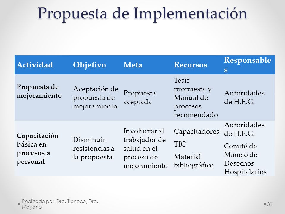Propuesta de Implementación ActividadObjetivoMetaRecursos Responsable s Propuesta de mejoramiento Aceptación de propuesta de mejoramiento Propuesta ac