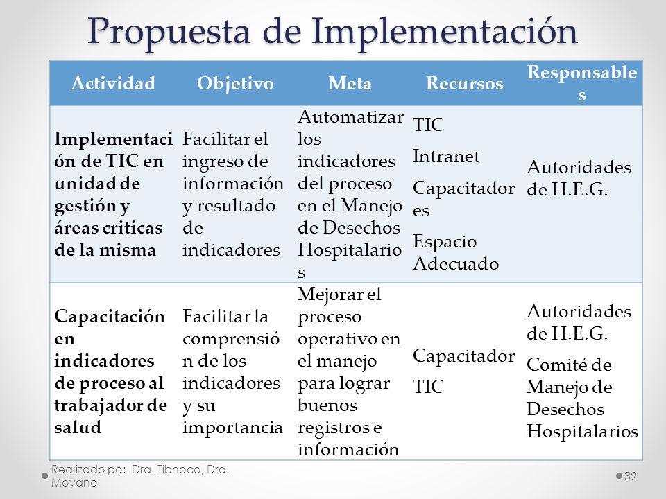 Propuesta de Implementación ActividadObjetivoMetaRecursos Responsable s Implementaci ón de TIC en unidad de gestión y áreas criticas de la misma Facil