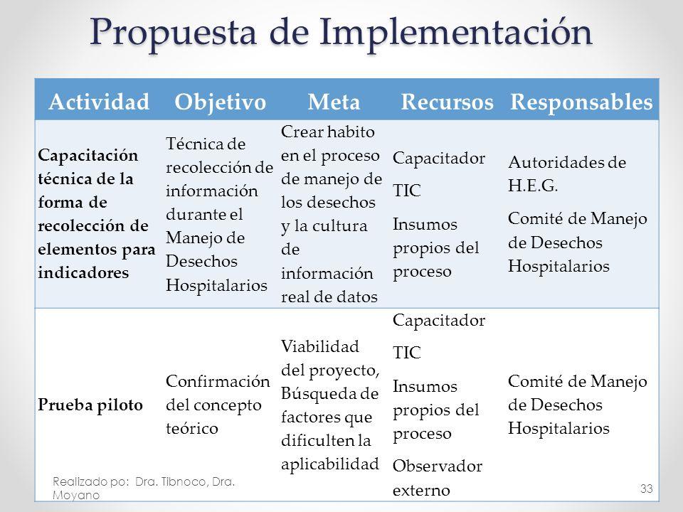 Propuesta de Implementación ActividadObjetivoMetaRecursosResponsables Capacitación técnica de la forma de recolección de elementos para indicadores Té