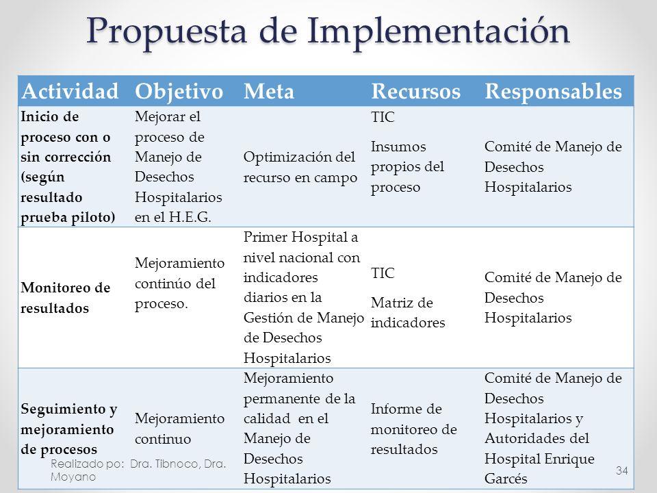 Propuesta de Implementación ActividadObjetivoMetaRecursosResponsables Inicio de proceso con o sin corrección (según resultado prueba piloto) Mejorar e