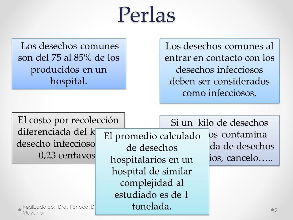 PUNTOS DE MEJORAMIENTO EN EL MANEJO DE DESECHOS HOSPITALARIOS Realizado po: Dra.