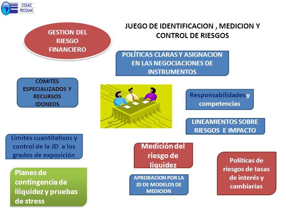 JUEGO DE IDENTIFICACION, MEDICION Y CONTROL DE RIESGOS GESTION DEL RIESGO FINANCIERO COMITES ESPECIALIZADOS Y RECURSOS IDONEOS POLÍTICAS CLARAS Y ASIG