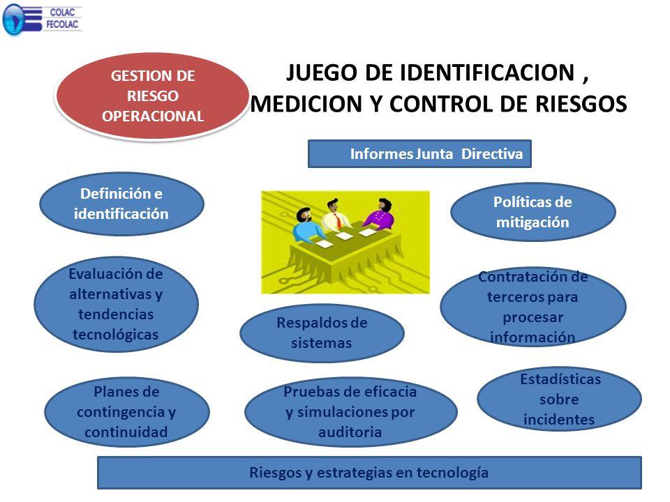 JUEGO DE IDENTIFICACION, MEDICION Y CONTROL DE RIESGOS GESTION DE RIESGO OPERACIONAL Definición e identificación Políticas de mitigación Evaluación de