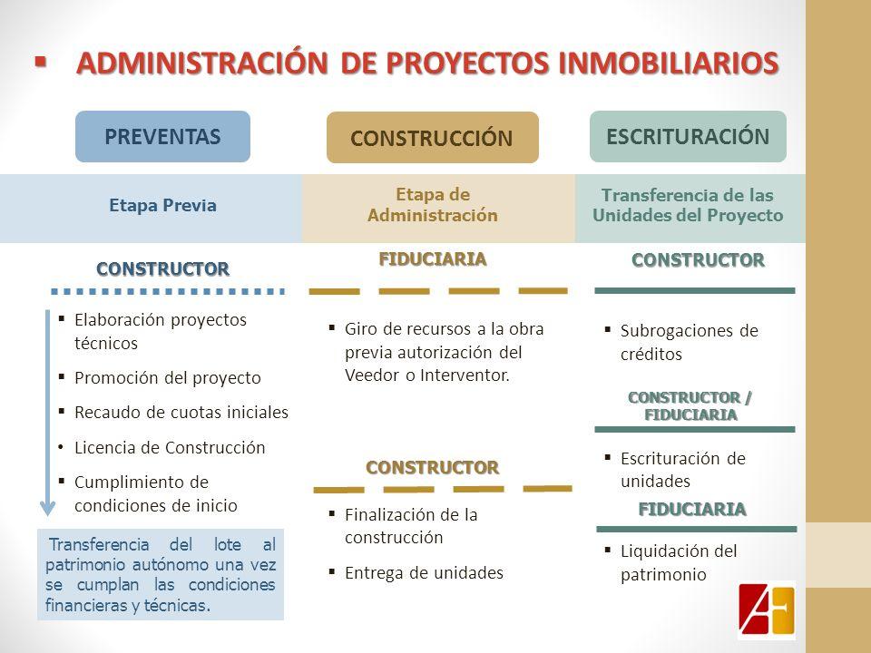 Etapa Previa Elaboración proyectos técnicos Promoción del proyecto Recaudo de cuotas iniciales Licencia de Construcción Cumplimiento de condiciones de