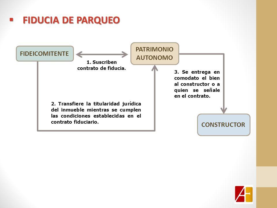 FIDUCIA DE PARQUEO FIDUCIA DE PARQUEO PATRIMONIO AUTONOMO FIDEICOMITENTE 1. Suscriben contrato de fiducia. 2. Transfiere la titularidad jurídica del i