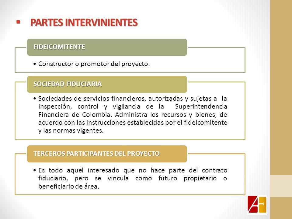 PARTES INTERVINIENTES PARTES INTERVINIENTES Constructor o promotor del proyecto. FIDEICOMITENTE Sociedades de servicios financieros, autorizadas y suj