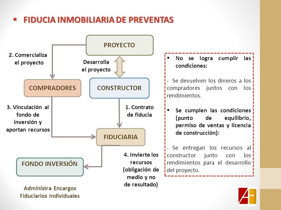 CONSTRUCTOR PROYECTO FONDO INVERSIÓN 3. Vinculación al fondo de inversión y aportan recursos 2. Comercializa el proyecto 4. Invierte los recursos (obl