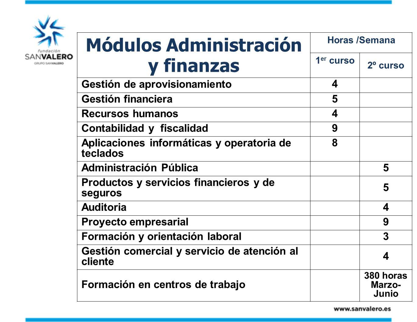 Módulos Administración y finanzas Horas /Semana 1 er curso 2º curso Gestión de aprovisionamiento 4 Gestión financiera 5 Recursos humanos 4 Contabilida