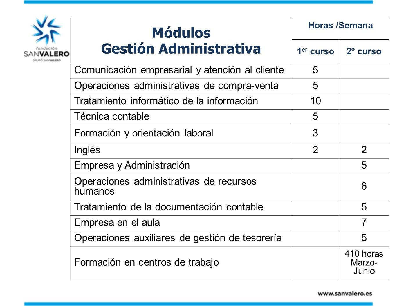 Módulos Gestión Administrativa Horas /Semana 1 er curso2º curso Comunicación empresarial y atención al cliente5 Operaciones administrativas de compra-