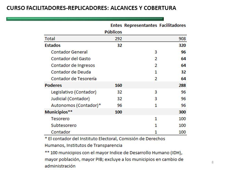 CURSO FACILITADORES-REPLICADORES: ALCANCES Y COBERTURA 8