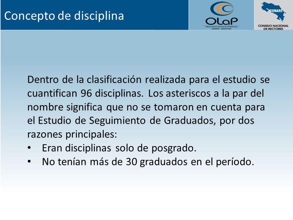 Dentro de la clasificación realizada para el estudio se cuantifican 96 disciplinas. Los asteriscos a la par del nombre significa que no se tomaron en