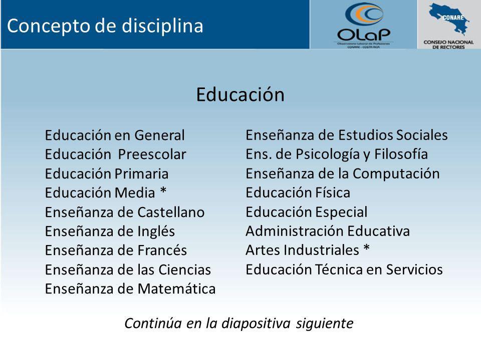 Educación Educación en General Educación Preescolar Educación Primaria Educación Media * Enseñanza de Castellano Enseñanza de Inglés Enseñanza de Fran