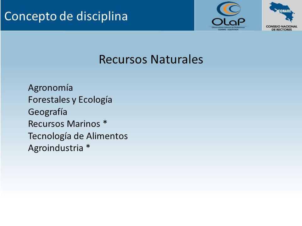 Recursos Naturales Agronomía Forestales y Ecología Geografía Recursos Marinos * Tecnología de Alimentos Agroindustria * Concepto de disciplina
