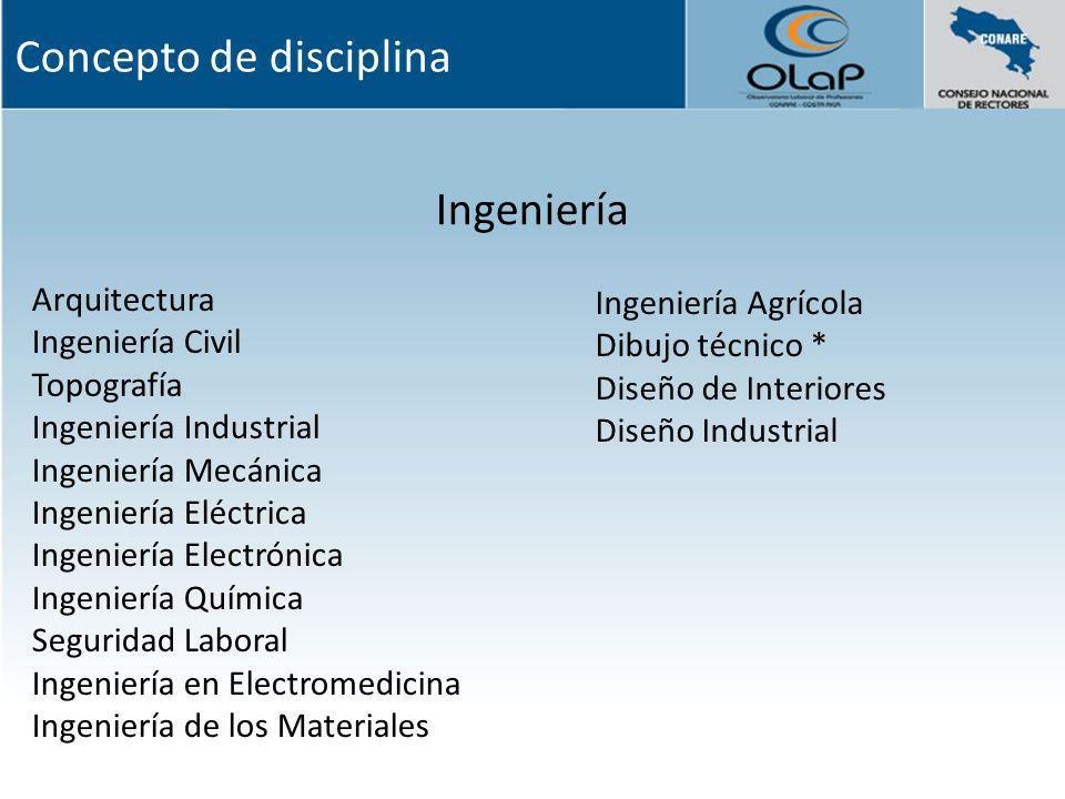 Ingeniería Arquitectura Ingeniería Civil Topografía Ingeniería Industrial Ingeniería Mecánica Ingeniería Eléctrica Ingeniería Electrónica Ingeniería Q