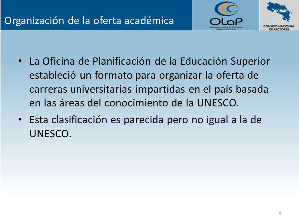 Organización de la oferta académica La Oficina de Planificación de la Educación Superior estableció un formato para organizar la oferta de carreras un