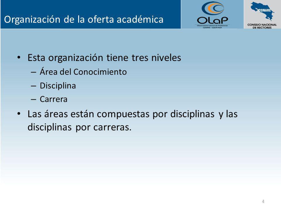 Organización de la oferta académica Esta organización tiene tres niveles – Área del Conocimiento – Disciplina – Carrera Las áreas están compuestas por