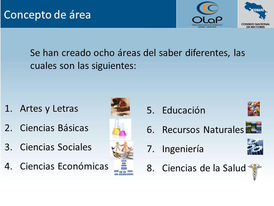 Se han creado ocho áreas del saber diferentes, las cuales son las siguientes: 1.Artes y Letras 2.Ciencias Básicas 3.Ciencias Sociales 4.Ciencias Econó