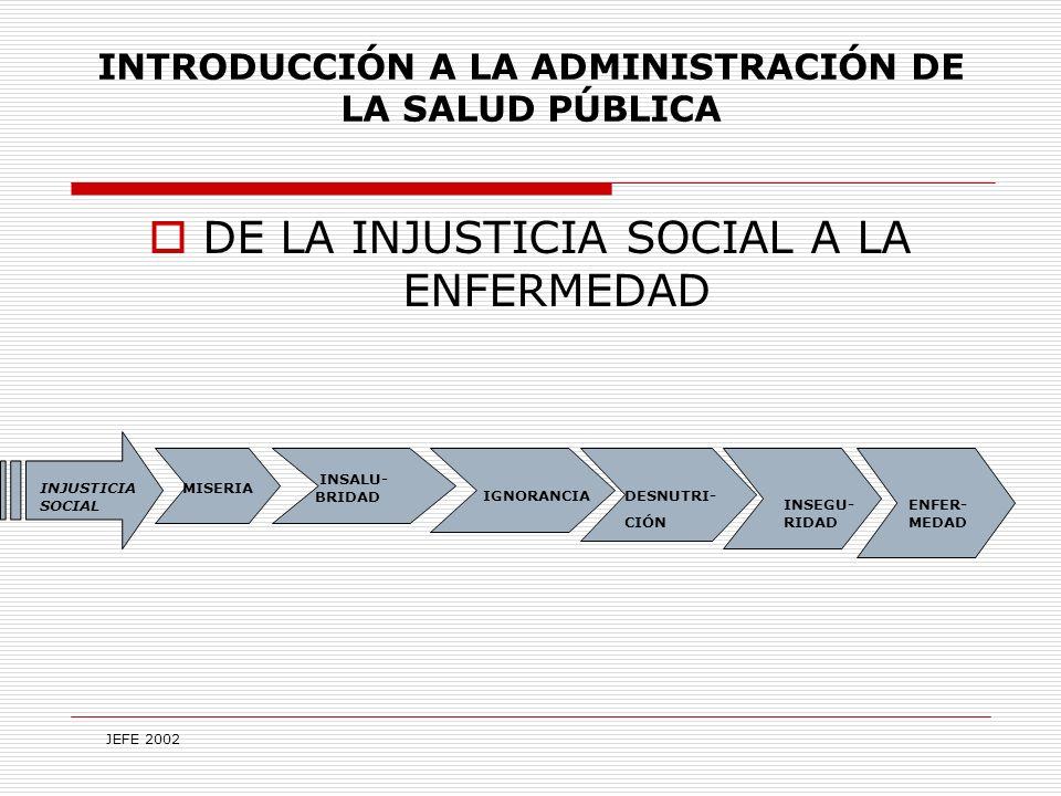 INTRODUCCIÓN A LA ADMINISTRACIÓN DE LA SALUD PÚBLICA DE LA INJUSTICIA SOCIAL A LA ENFERMEDAD INJUSTICIA SOCIAL MISERIA INSALU- BRIDAD IGNORANCIADESNUTRI- CIÓN INSEGU- RIDAD ENFER- MEDAD JEFE 2002