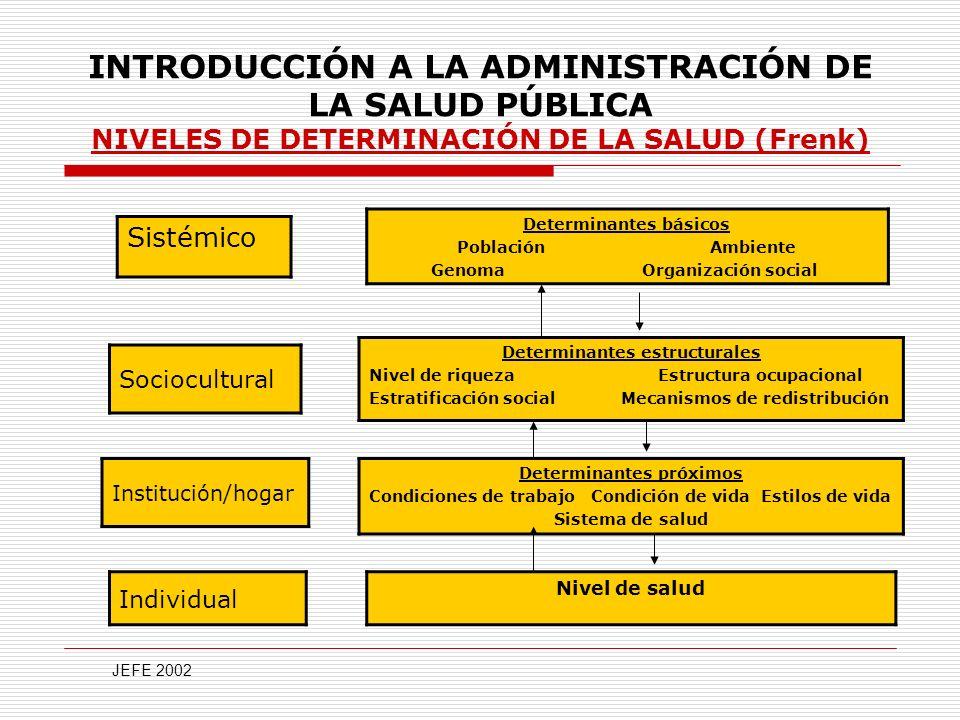 INTRODUCCIÓN A LA ADMINISTRACIÓN DE LA SALUD PÚBLICA LA ADMINISTRACIÓN Todos los enfoques y herramientas administrativas desarrolladas a través del tiempo, son aplicables en la Gestión de las organizaciones de salud para lograr con eficiencia, eficacia y calidad la satisfacción de las necesidades de salud.