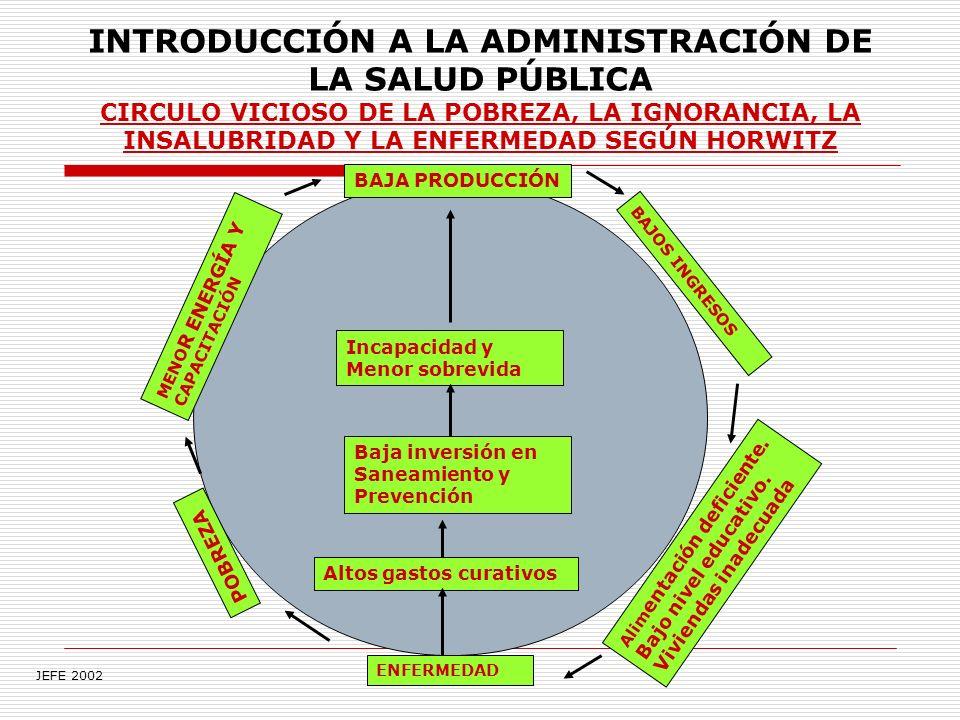 INTRODUCCIÓN A LA ADMINISTRACIÓN DE LA SALUD PÚBLICA CIRCULO VICIOSO DE LA POBREZA, LA IGNORANCIA, LA INSALUBRIDAD Y LA ENFERMEDAD SEGÚN HORWITZ BAJA PRODUCCIÓN Incapacidad y Menor sobrevida Baja inversión en Saneamiento y Prevención Altos gastos curativos ENFERMEDAD POBREZA MENO R ENERGÍA Y CAPACITACIÓN BAJOS INGRESOS Alim entación deficiente.