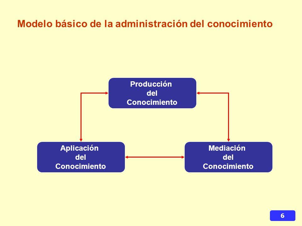 6 Modelo básico de la administración del conocimiento Producción del Conocimiento Aplicación del Conocimiento Mediación del Conocimiento