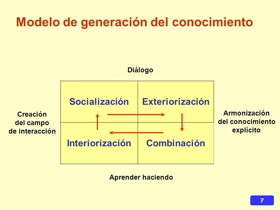 7 Modelo de generación del conocimiento SocializaciónExteriorización InteriorizaciónCombinación Aprender haciendo Diálogo Armonización del conocimiento explícito Creación del campo de interacción