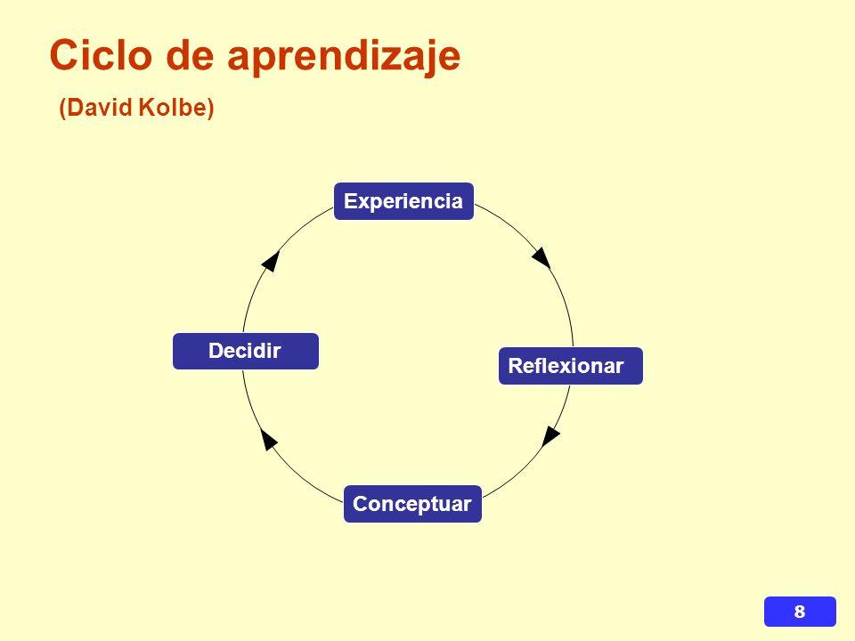 8 Ciclo de aprendizaje (David Kolbe) Experiencia Reflexionar Decidir Conceptuar