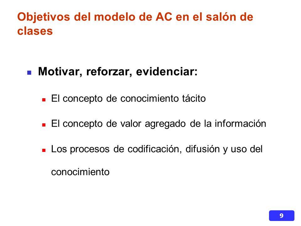 9 Objetivos del modelo de AC en el salón de clases Motivar, reforzar, evidenciar: El concepto de conocimiento tácito El concepto de valor agregado de la información Los procesos de codificación, difusión y uso del conocimiento